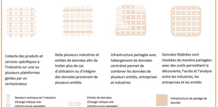 plateformes partage de données